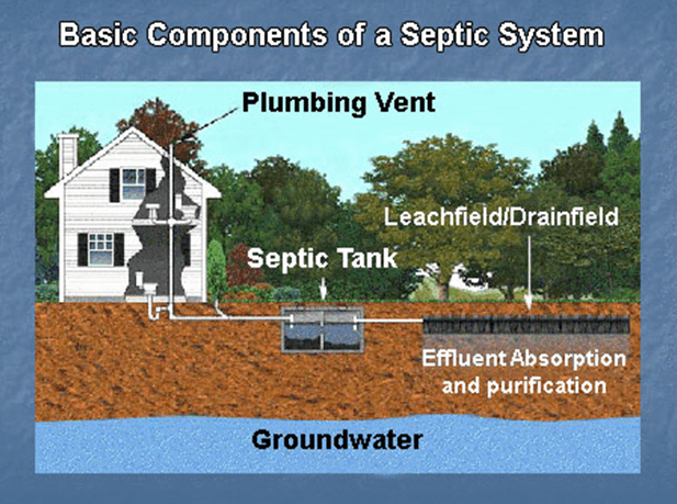 Search Septic Sewer Service Septic Pumping Install